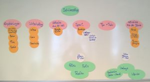 Die anfängliche Planung der Themenbereiche und Arbeitsschritte. Foto: Redaktion der Schülerzeitung